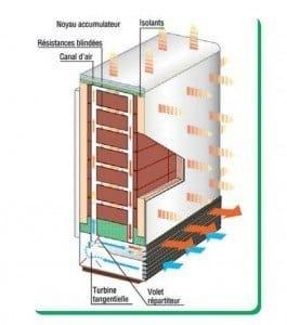 radiateur a accumulation